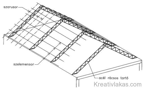 Acél rácsos tartó kialakítása zárófödémes épület esetén