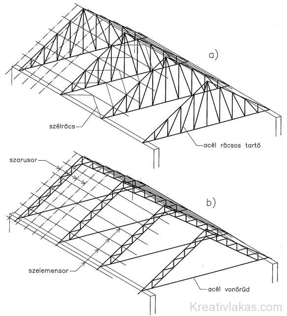 Acél rácsos tartók kialakítása zárófödém nélküli épületek esetén