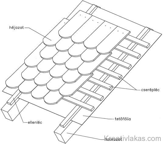 Tetőfedés általános rétegfelépítése
