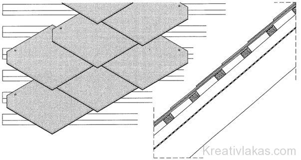 Sarkított négyzetlemez műpala fedés