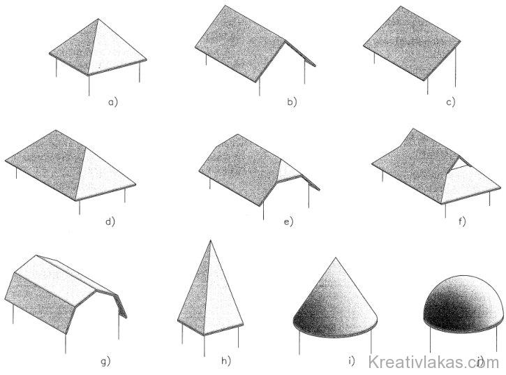 Fedélidomok (tetőformák) típusai