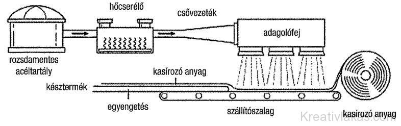 A poliuretánhab-gyártás folyamata