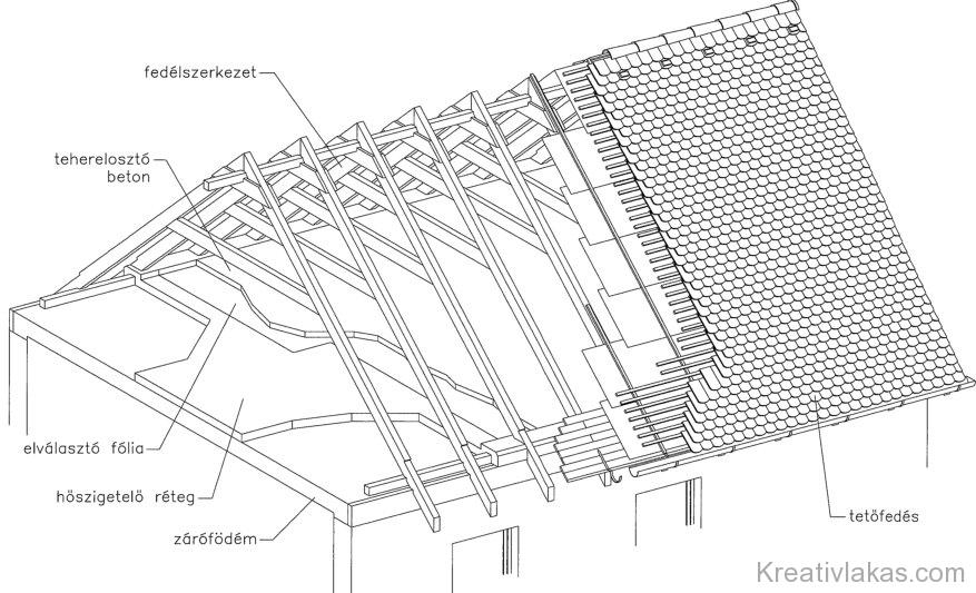 Magastető szerkezeti felépítése