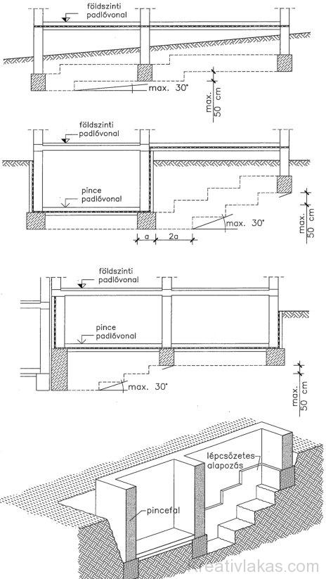 Sávalapok lépcsőzése