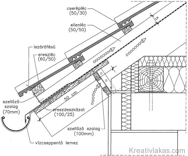 1.168. ábra. Tervezett tetőfedés ereszrészlete