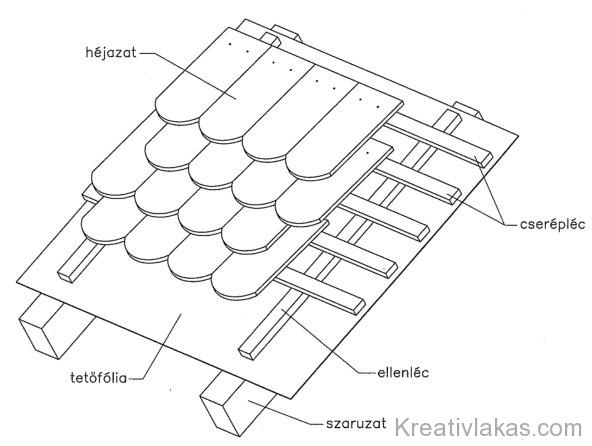 1.169. ábra. Cserépfedés általános rétegfelépítése