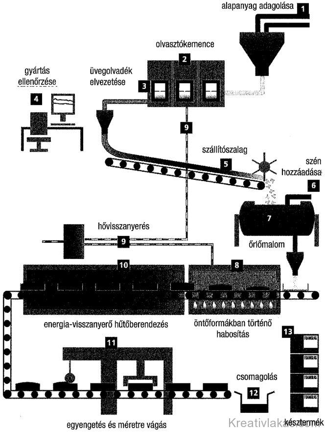 A habüveggyártás folyamata