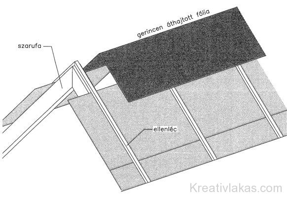 Párazáró fólia átvezetése gerincvonalon