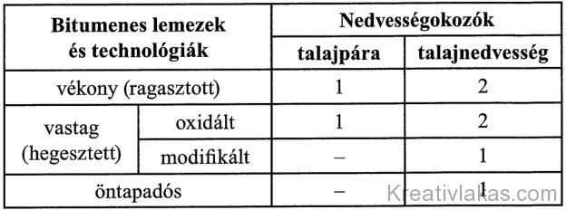 4.1 táblázat