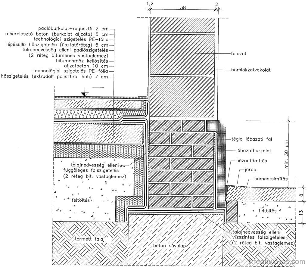 Eltérő síkú vízszintes fal- és padlószigetelés 2