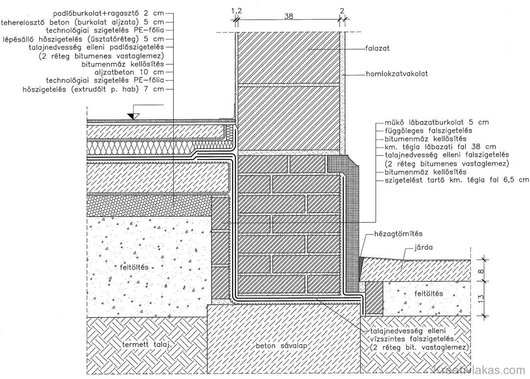 Eltérő síkú vízszintes fal- és padlószigetelés