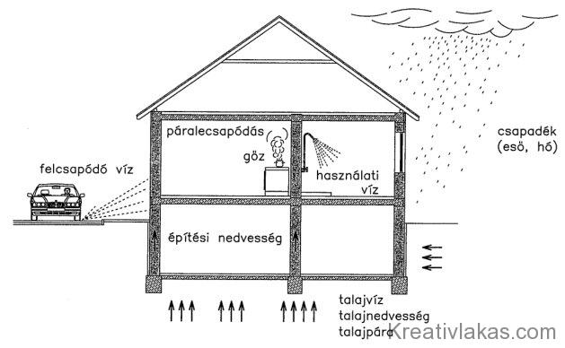 A falszerkezeteket érő nedvességhatások