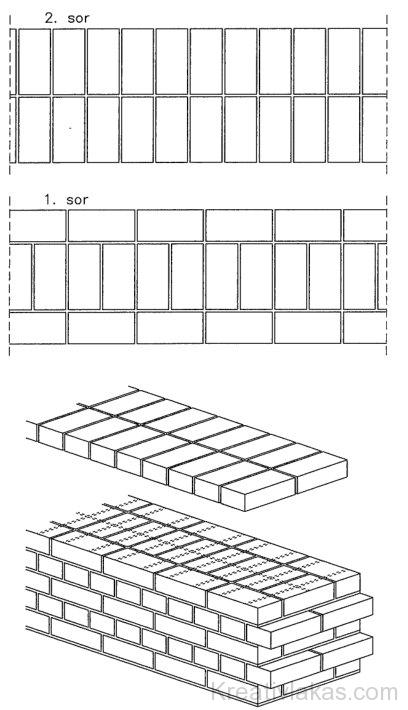 Két tégla vastag fal