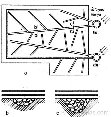 Kavicságyas szivárgó rendszer