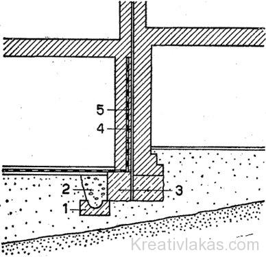 Zártsorú épület határfalánál levő víztelenítés