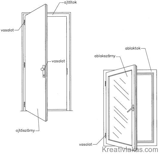 3.2. ábra. Nyílászárók szerkezeti felépítése