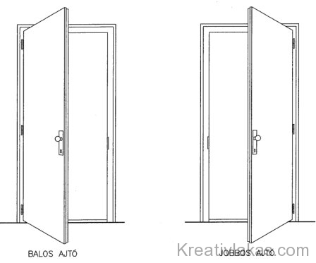 3.22. ábra. Oldalt nyíló ajtó nyitási irányai