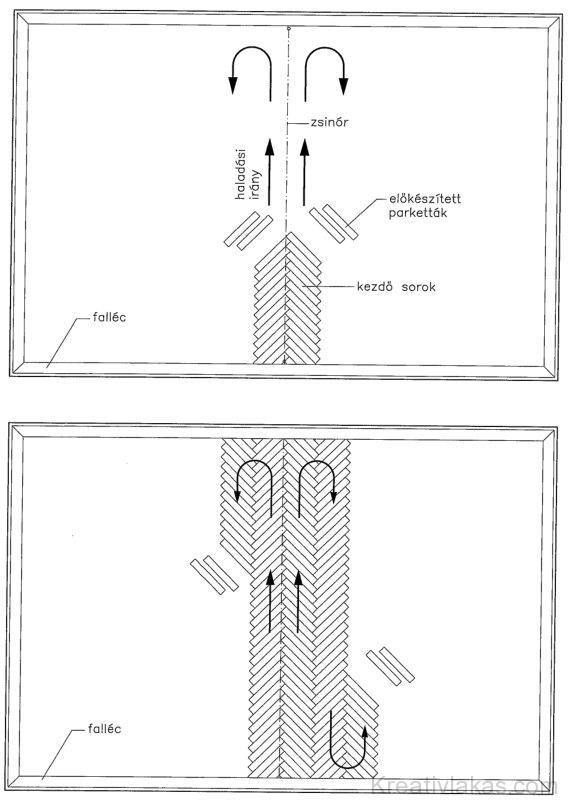 5.18. ábra. Halszálka mintás parkettaburkolat fektetése