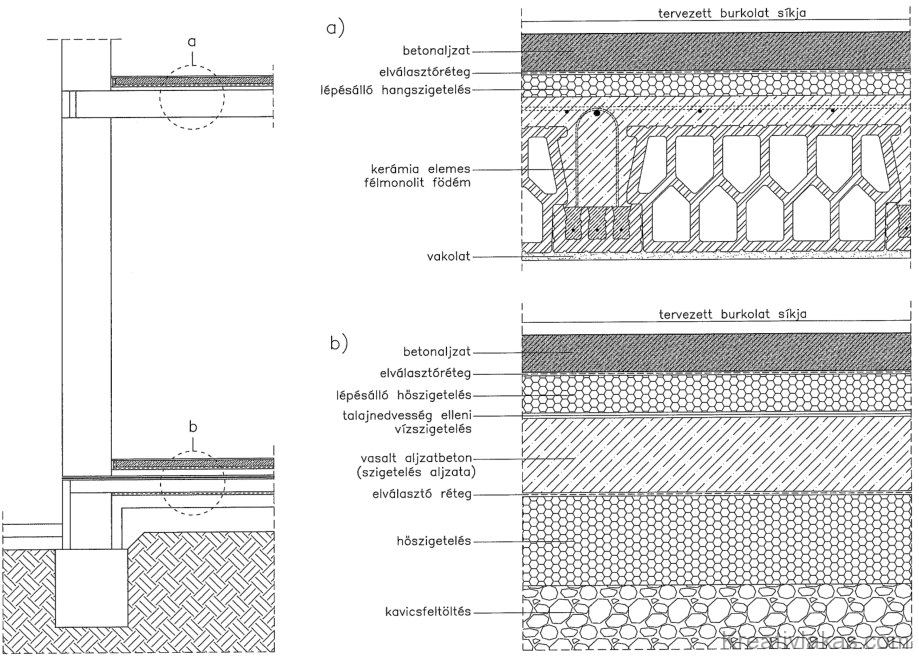5.2. ábra. Burkolat betonaljzatának elhelyezkedése