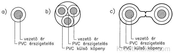 Különböző kialakítású vezetékek