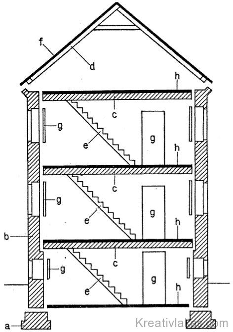 Épület metszetében megmutatkozó szerkezetek