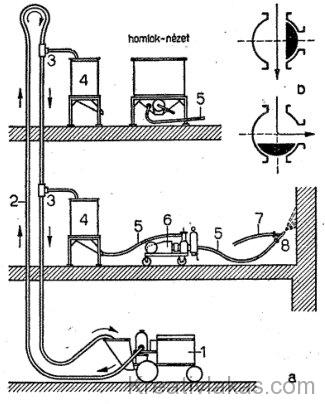 Csővezetékes szivattyús habarcsszállítás