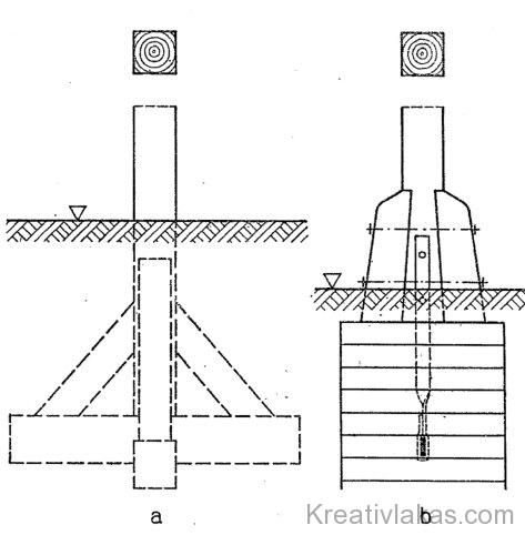 Faoszlopok alapozása