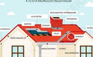 A tető karbantartása