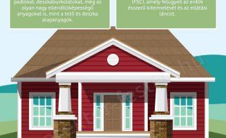 Zöld otthon építése