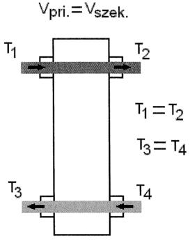 10.2. ábra. Hidraulikus váltó egyenlő primer és szekunder mennyiséggel.