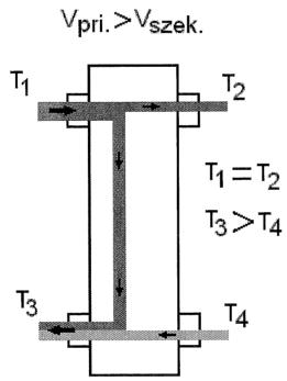 10.3. ábra. Hidraulikus váltó csökkentett szekunder oldali vízmennyiséggel.