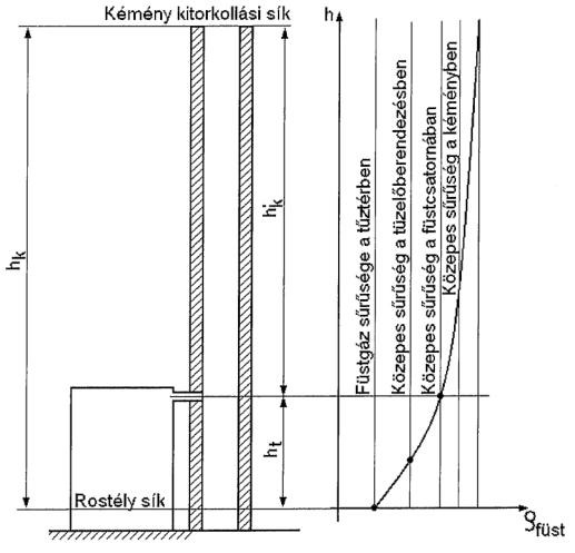 12.1. ábra. Füstgáz sűrűségének alakulása a kémény magasságának függvényében.