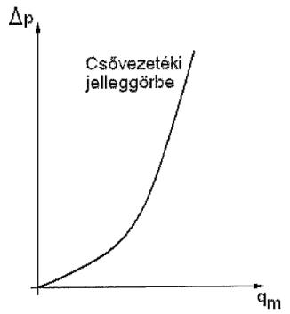 4.8. ábra. Fűtési rendszer csővezetéki jelleggörbéje.