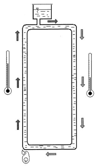 5.1. ábra. Gravitációs fűtési rendszer működése.