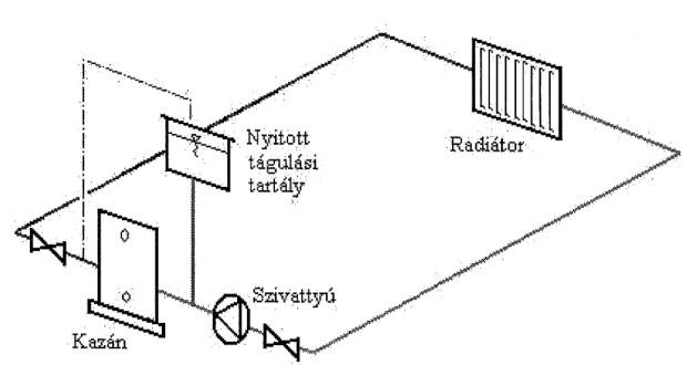 Nyitott fűtési rendszer sematikus ábrája (szívott rendszer)