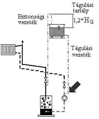 Nyomott rendszerű szivattyús fűtési rendszer kialakítása