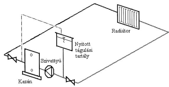 Nyitott fűtési rendszer sematikus ábrája (nyomott rendszer)