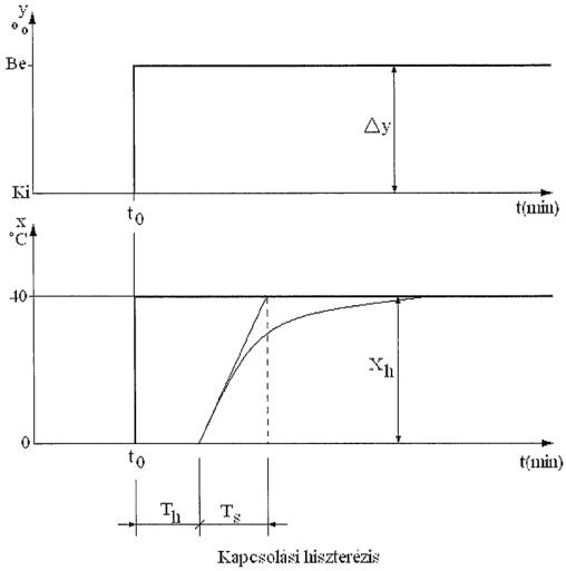 7.187. ábra. Felfűtési görbe (szabályozó nélküli üzem).