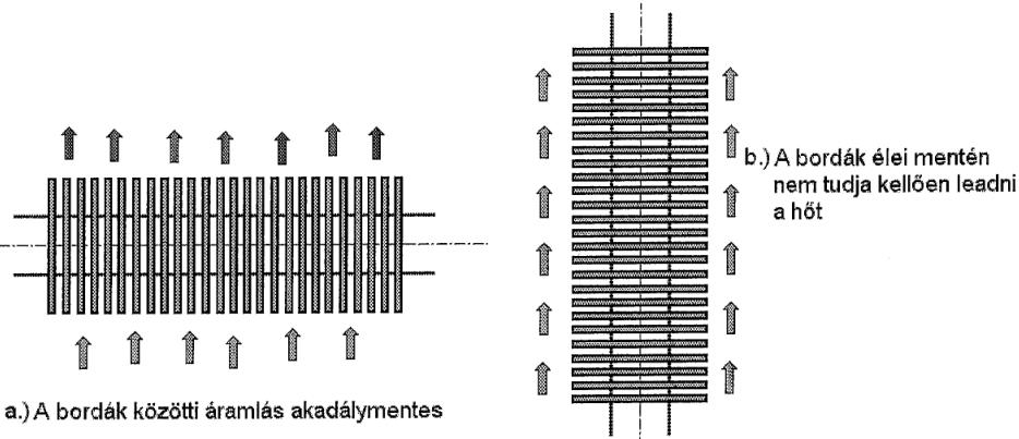 Bordás fűtőtest helyes (a.) és helytelen (b.) kialakítása