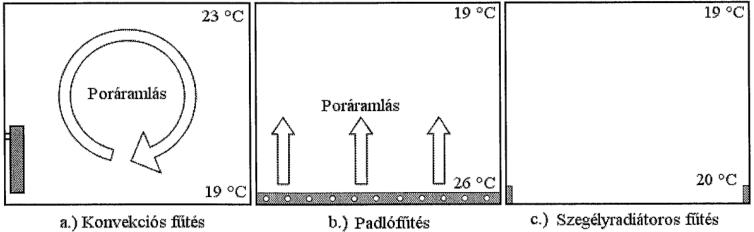 7.65. ábra. Fűtési rendszerek összehasonlítás.