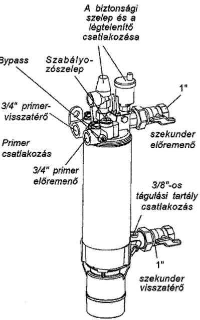7.7. ábra. Hőcserélő szivattyú axonometrikus képe.
