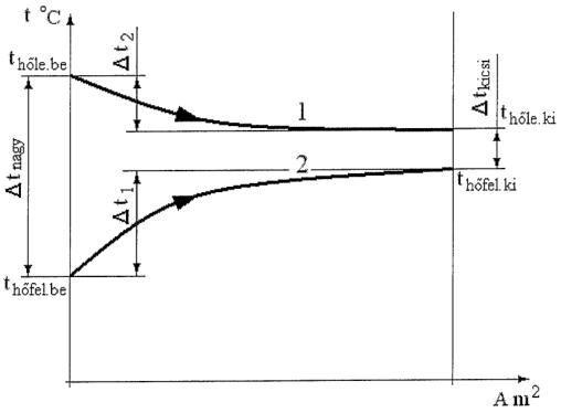 9.3. ábra. Egyenáramú - kétáramú hőcserélő diagramja.