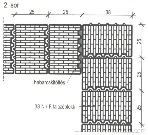 Derékszögű falsarok kialakítása 2