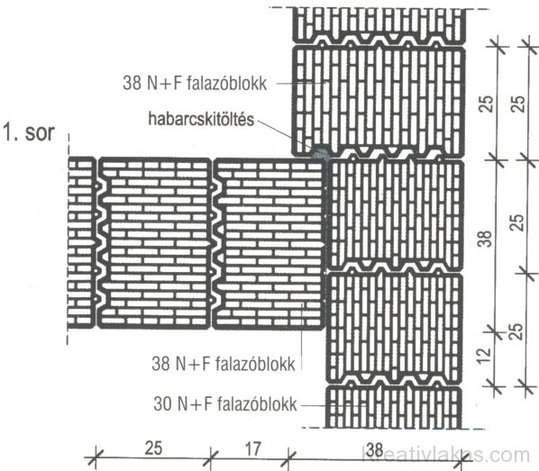 Belső falsarok kialakítása 38 N+F és 30 N+F (nútféderes) falazóblokkok között. 1